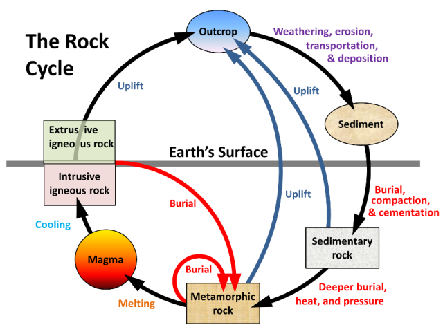 Energy minerals the rock cycle 1 ccuart Gallery