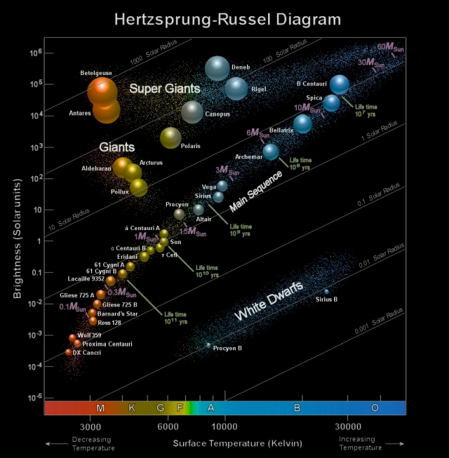 stars on hr diagram stars